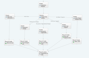First Screen and Decision tree